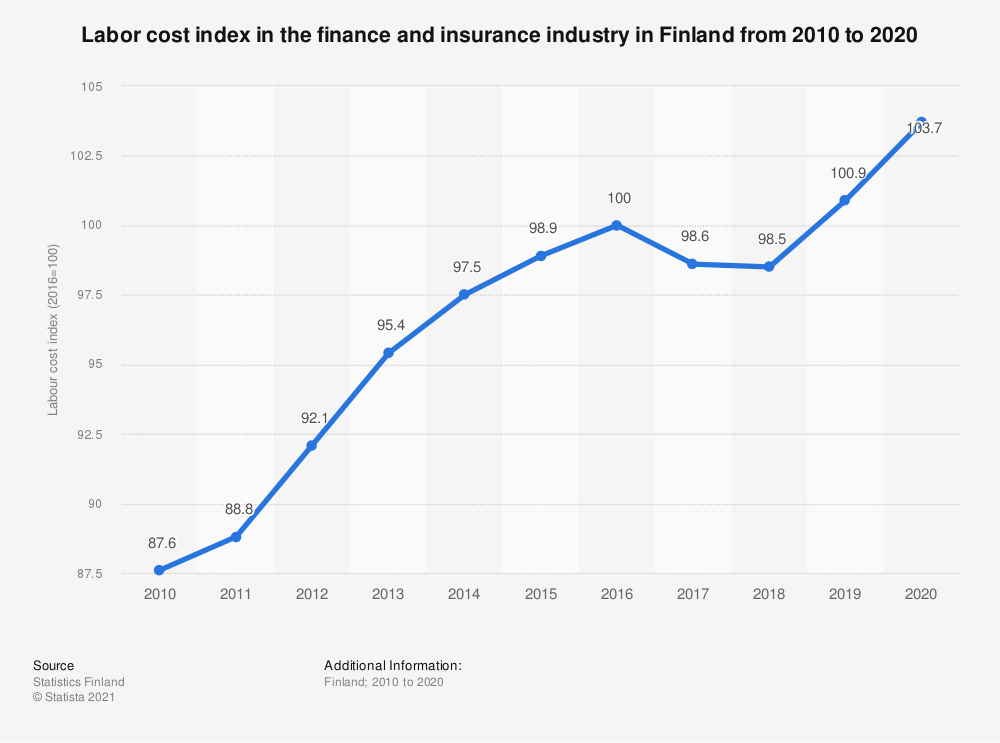 Statistic: Labour cost index in the finance and insurance industry in Finland annually from 2008 to 2018 | Statista
