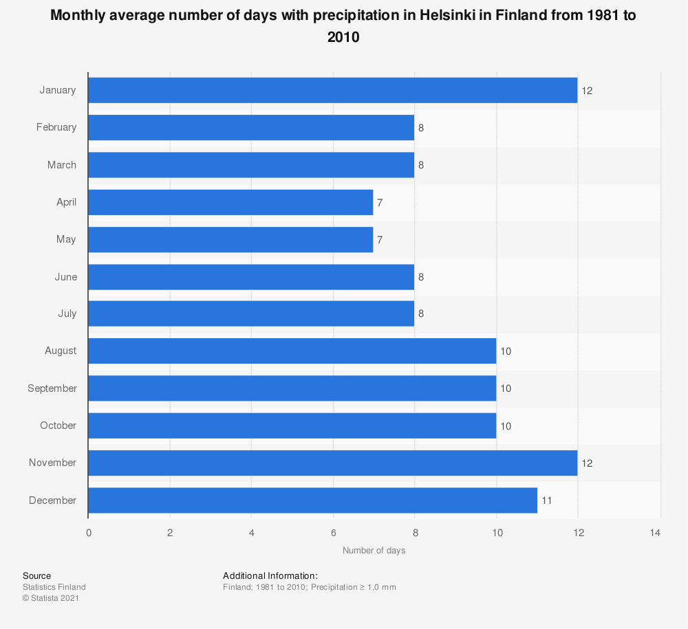 Statistic: Monthly average number of days with precipitation in Helsinki in Finland from 1981 to 2010   Statista