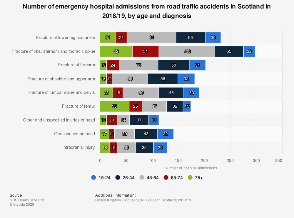 Statistic: Number of emergency hospital admissions from road traffic accidents in Scotland in 2017/18, by age and diagnosis | Statista