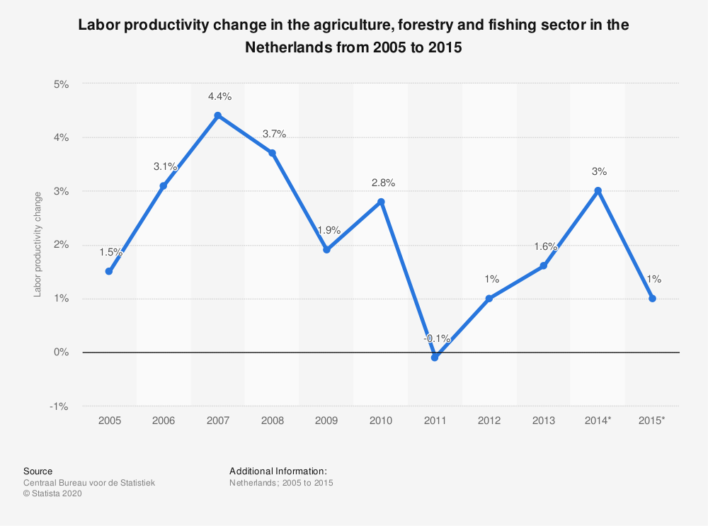 Statistic: Labor productivity change in the agriculture, forestry and fishing sector in the Netherlands from 2005 to 2015 | Statista