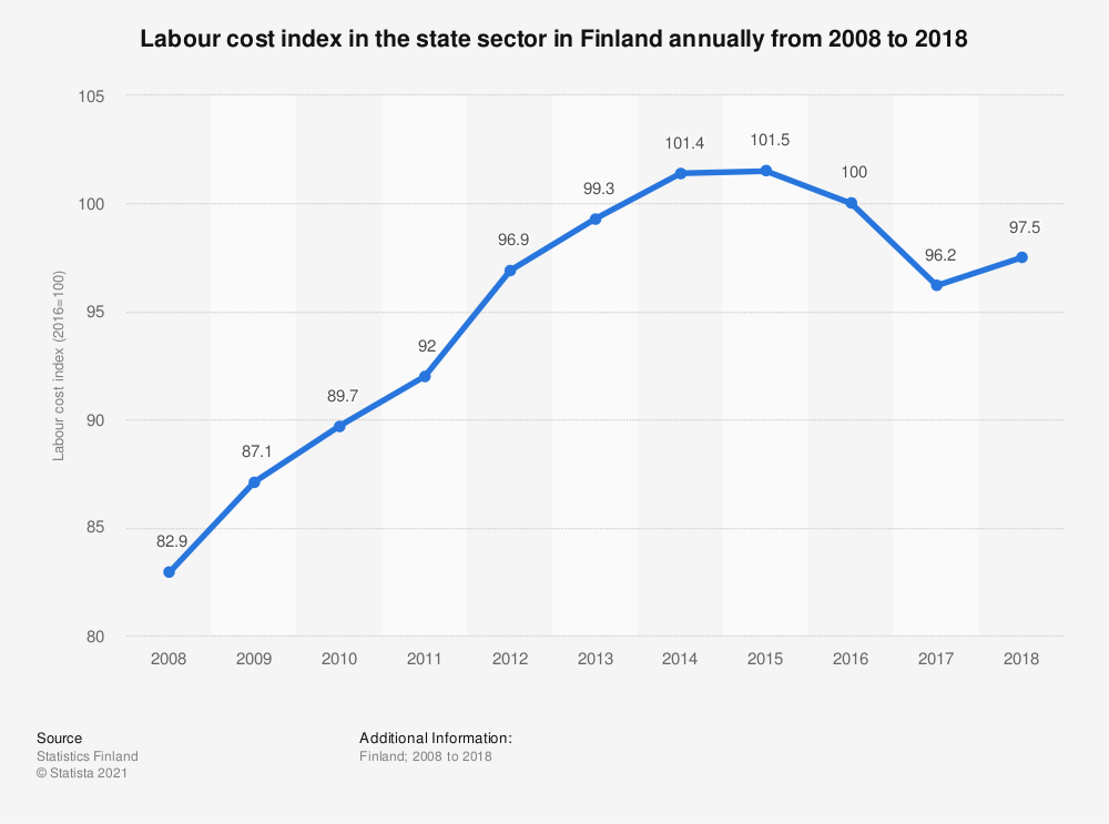Statistic: Labour cost index in the state sector in Finland annually from 2008 to 2018 | Statista