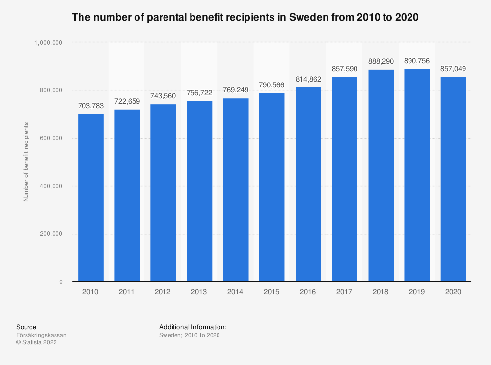 Statistic: The number of parental benefit recipients in Sweden from 2008 to 2018 | Statista
