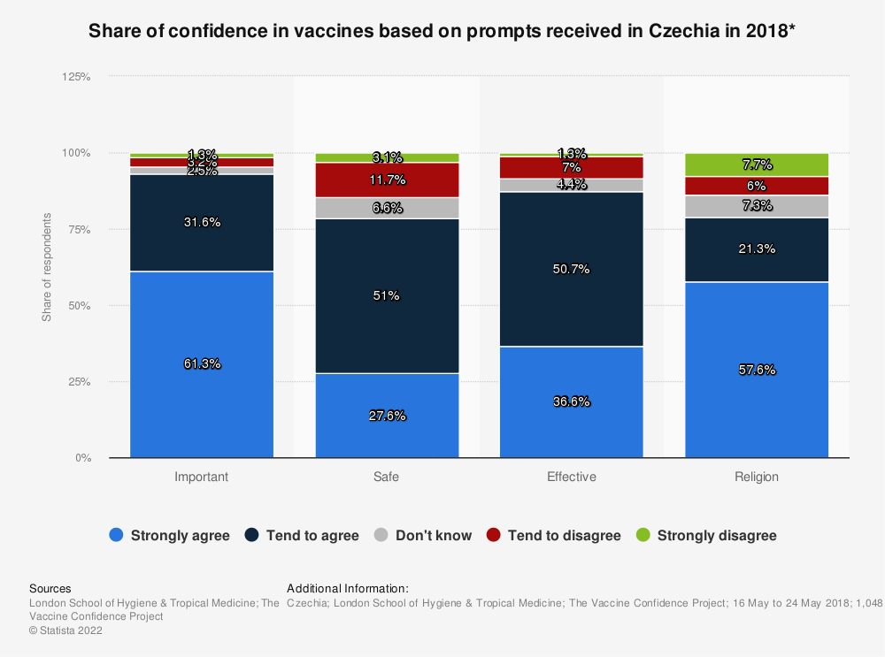Statistic: Share of confidence in vaccines based on prompts received in Czechia in 2018* | Statista