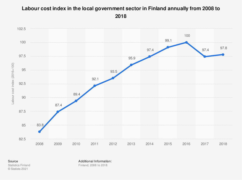 Statistic: Labour cost index in the local government sector in Finland annually from 2008 to 2018 | Statista