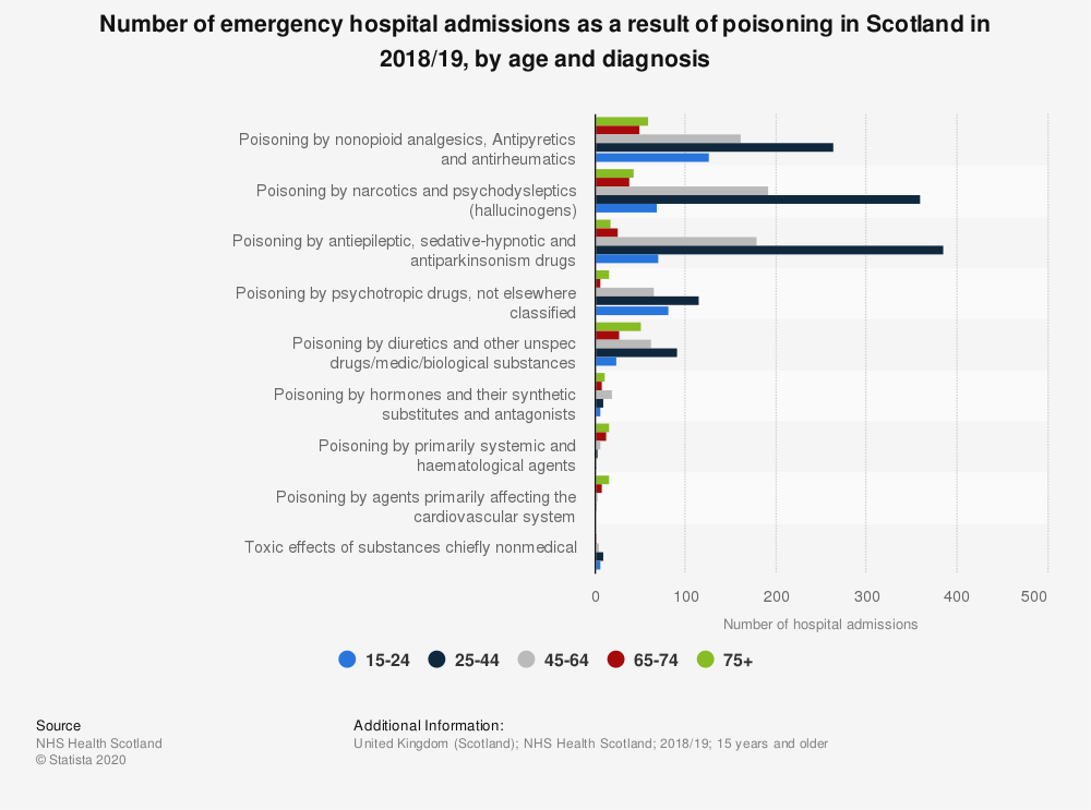 Statistic: Number of emergency hospital admissions as a result of poisoning in Scotland in 2017/18, by age and diagnosis | Statista
