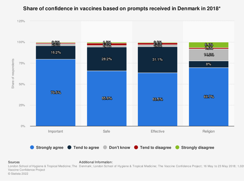 Statistic: Share of confidence in vaccines based on prompts received in Denmark in 2018* | Statista