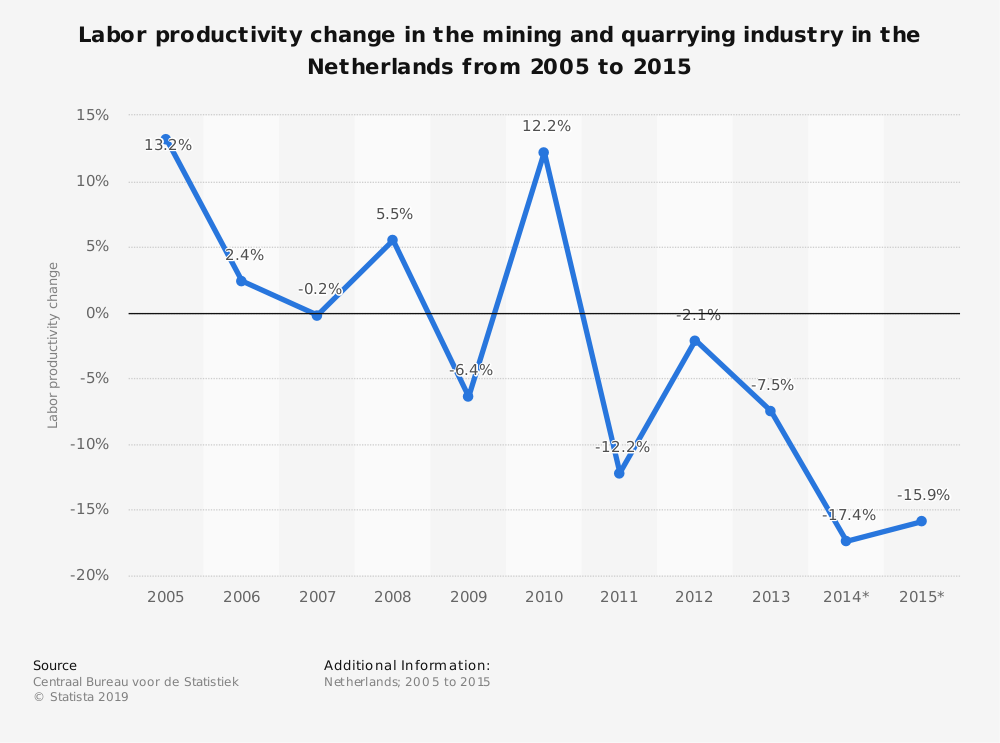 Statistic: Labor productivity change in the mining and quarrying industry in the Netherlands from 2005 to 2015 | Statista