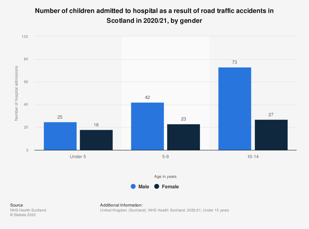 Statistic: Number of children admitted to hospital as a result of road traffic accidents in Scotland in 2018/19, by gender | Statista