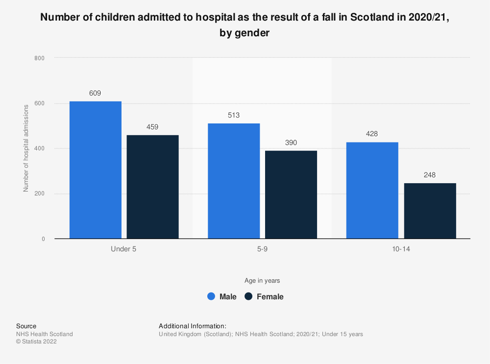 Statistic: Number of children admitted to hospital as the result of a fall in Scotland in 2017/18, by gender   Statista
