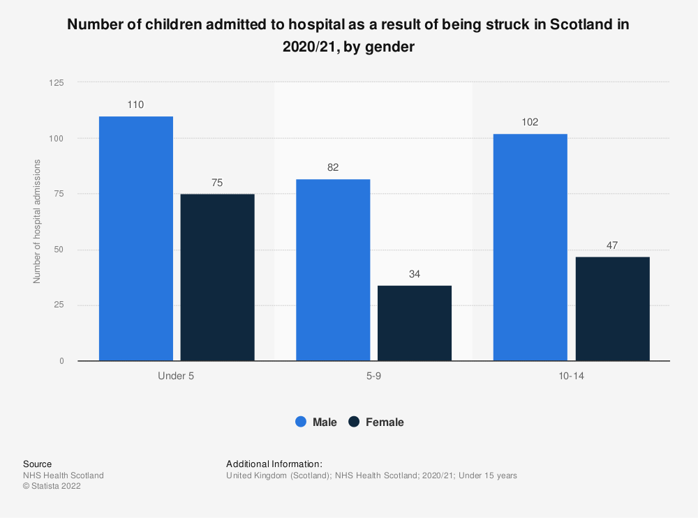 Statistic: Number of children admitted to hospital as a result of being struck in Scotland in 2017/18, by gender | Statista