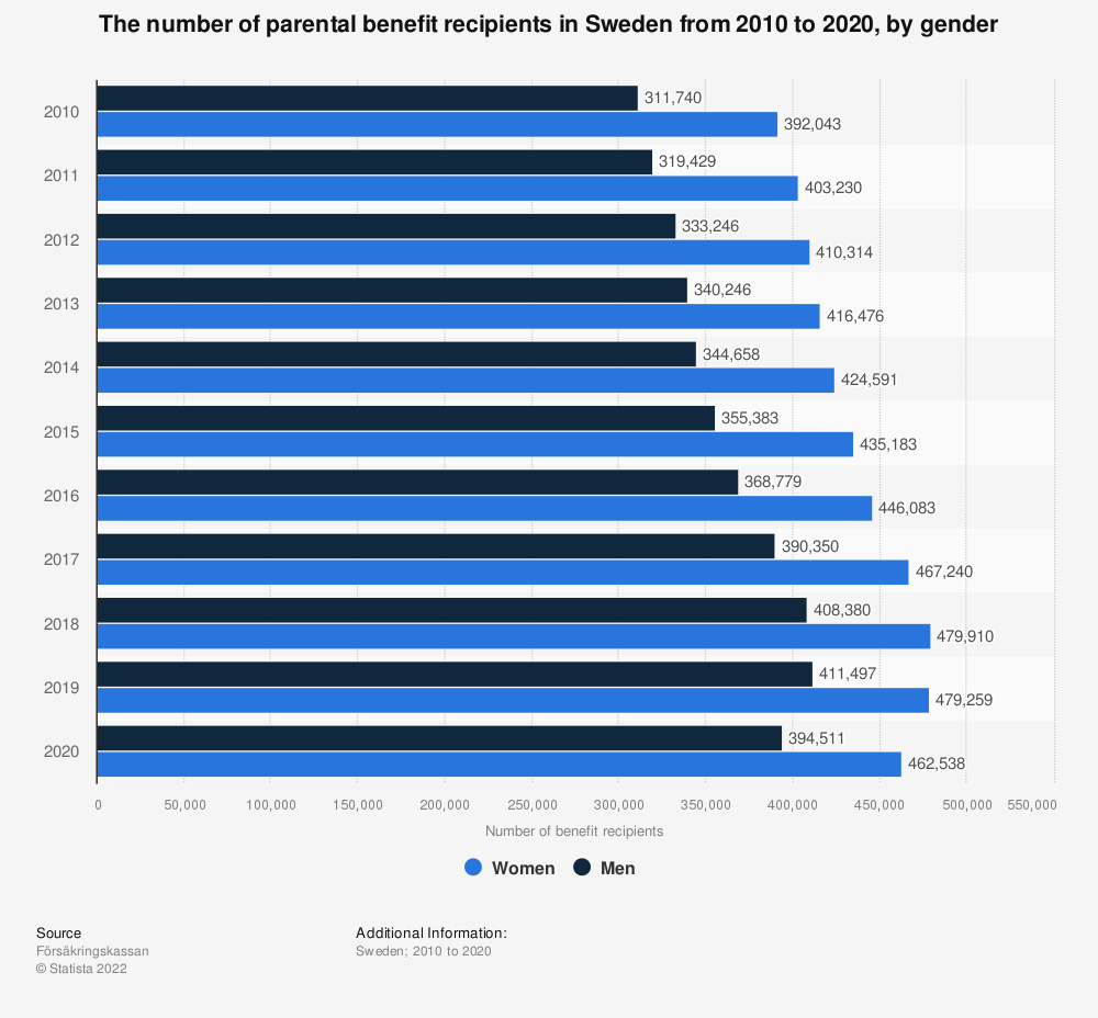 Statistic: The number of parental benefit recipients in Sweden from 2010 to 2018, by gender | Statista