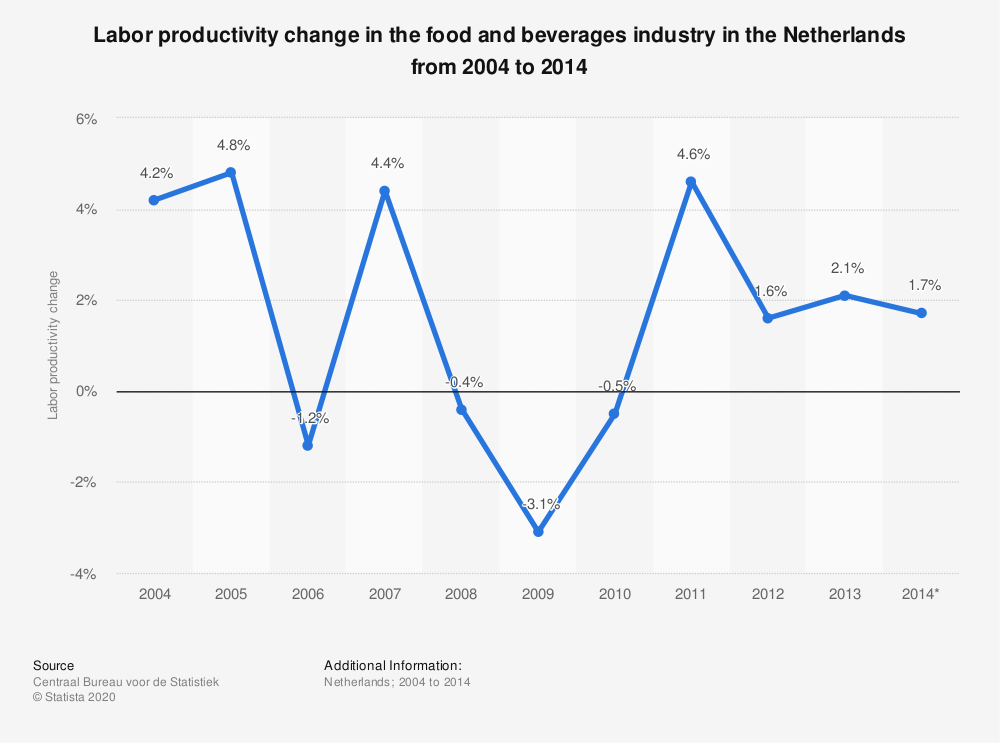 Statistic: Labor productivity change in the food and beverages industry in the Netherlands from 2004 to 2014  | Statista
