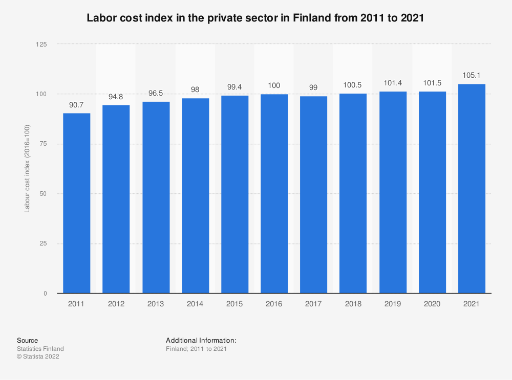 Statistic: Labor cost index in the private sector in Finland from 2009 to 2019 | Statista