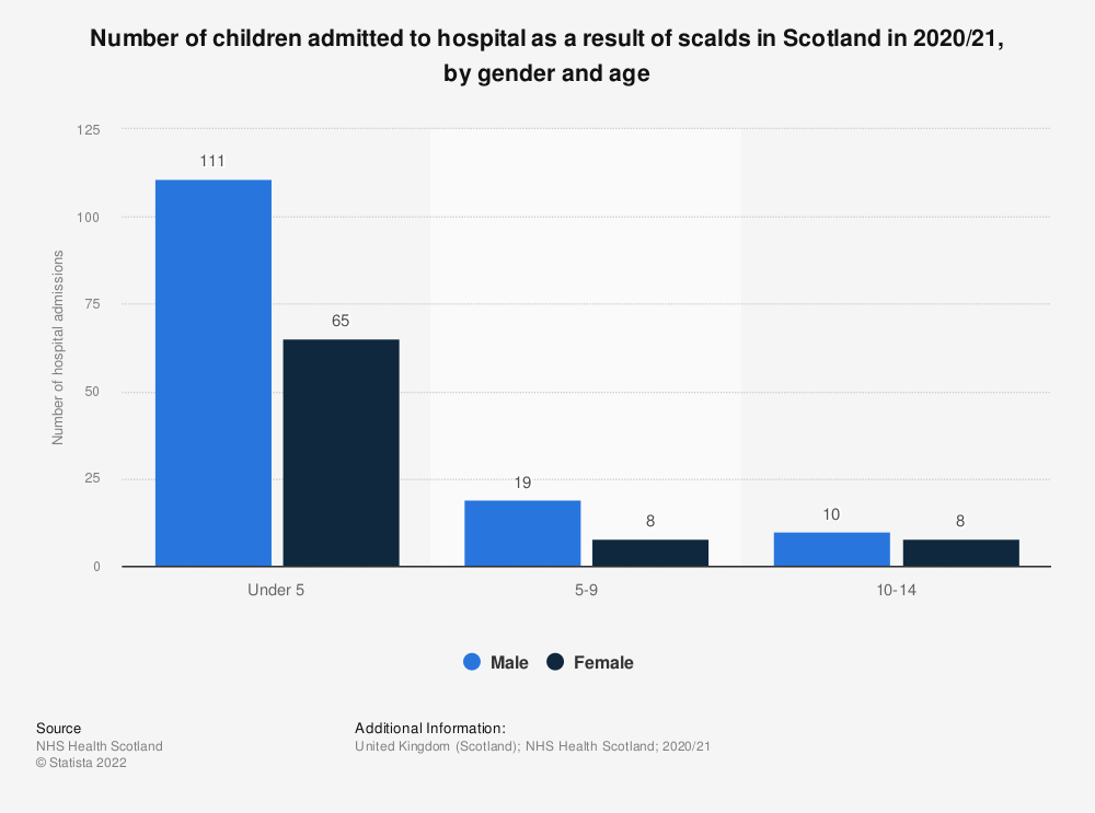 Statistic: Number of children admitted to hospital as a result of scalds in Scotland in 2017/18, by gender and age | Statista