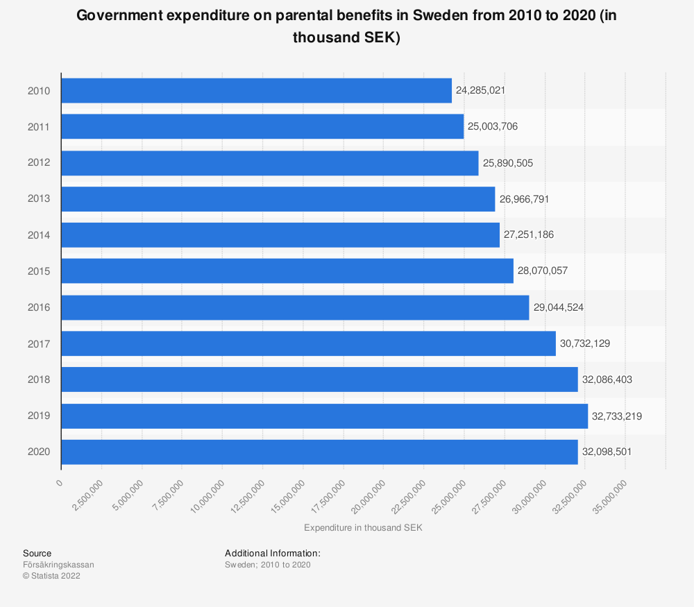 Statistic: Government expenditure on parental benefits in Sweden from 2008 to 2018 (in thousand SEK) | Statista