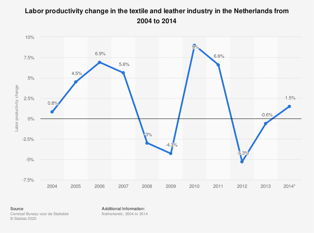 Statistic: Labor productivity change in the textile and leather industry in the Netherlands from 2004 to 2014  | Statista