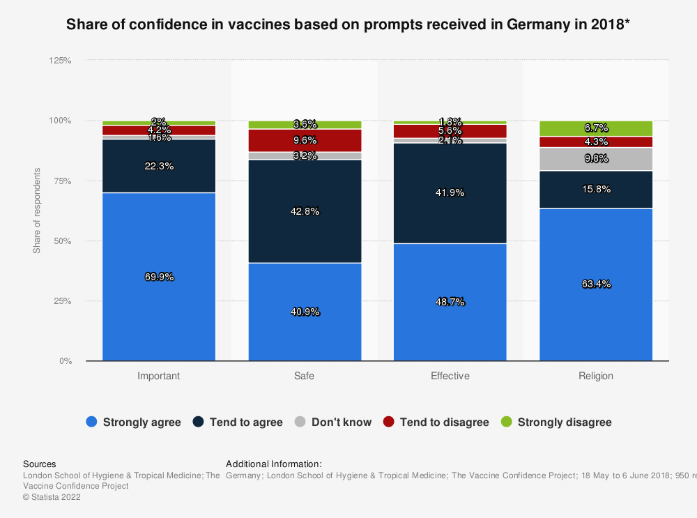 Statistic: Share of confidence in vaccines based on prompts received in Germany in 2018* | Statista