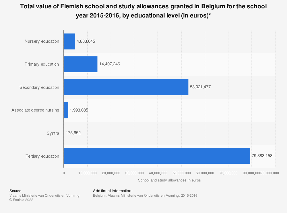 Statistic: Total value of Flemish school and study allowances granted in Belgium for the school year 2015-2016, by educational level (in euros)* | Statista