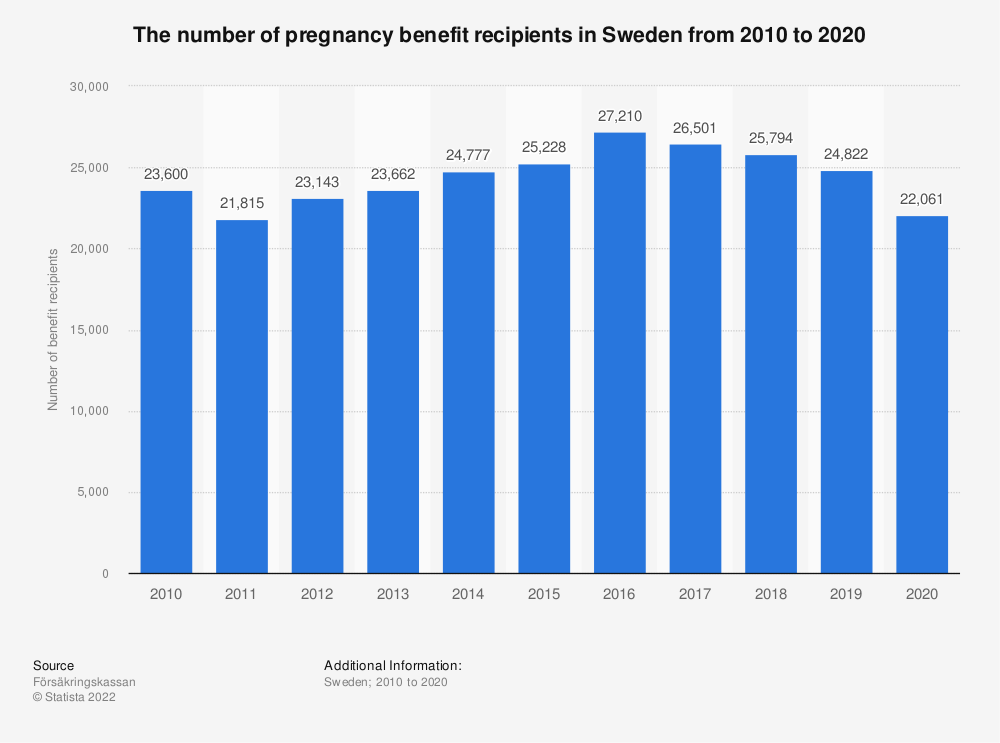 Statistic: The number of pregnancy benefit recipients in Sweden from 2009 to 2019 | Statista