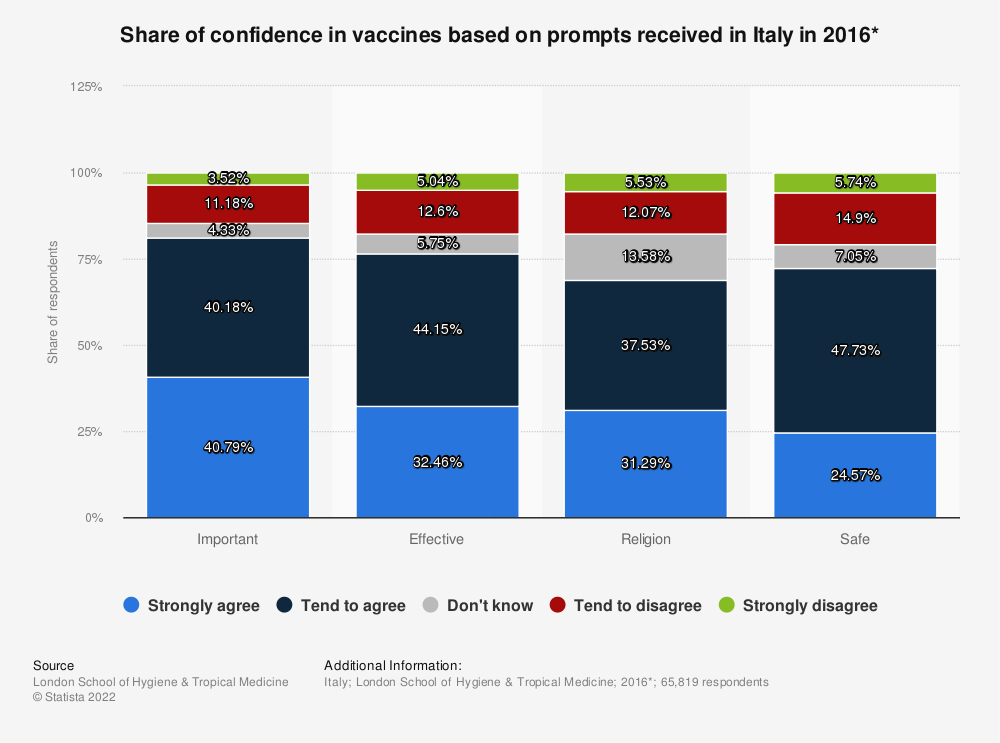 Statistic: Share of confidence in vaccines based on prompts received in Italy in 2016* | Statista