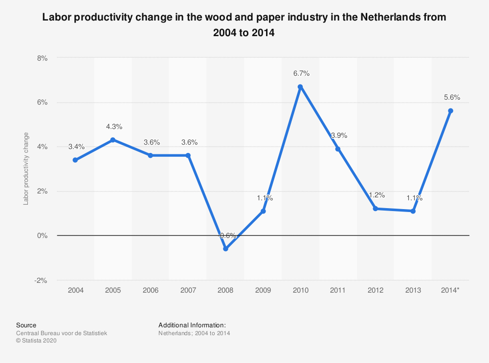 Statistic: Labor productivity change in the wood and paper industry in the Netherlands from 2004 to 2014  | Statista