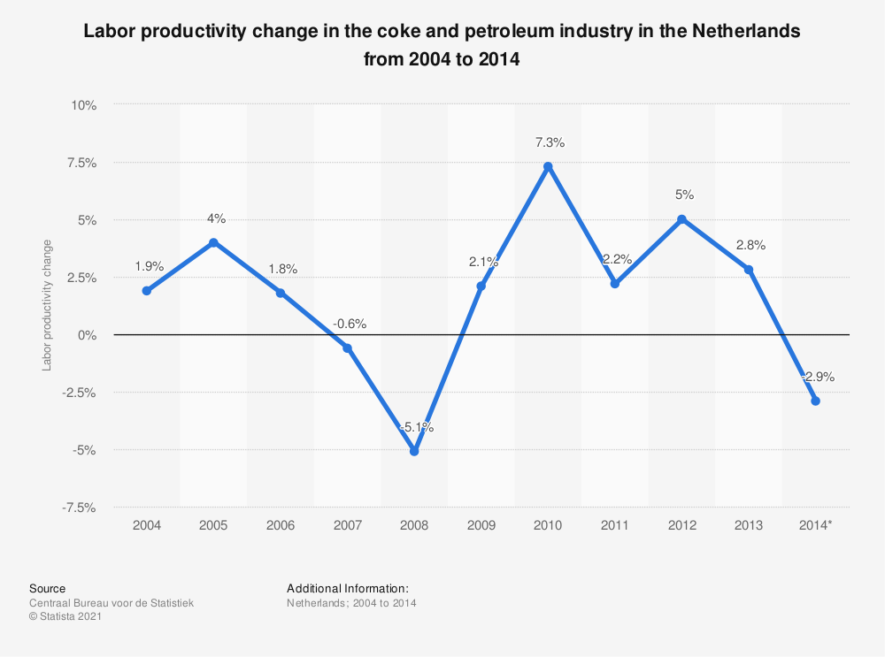 Statistic: Labor productivity change in the coke and petroleum industry in the Netherlands from 2004 to 2014    Statista