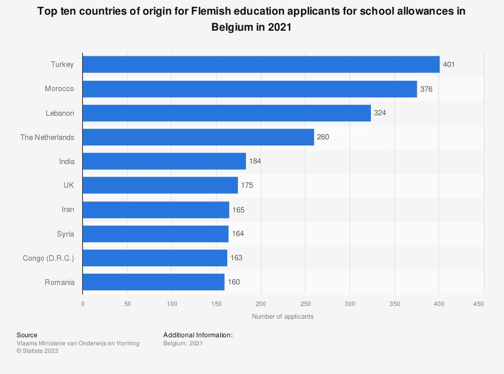 Statistic: Top ten countries of origin for Flemish education applicants for school allowances in Belgium in 2017 | Statista