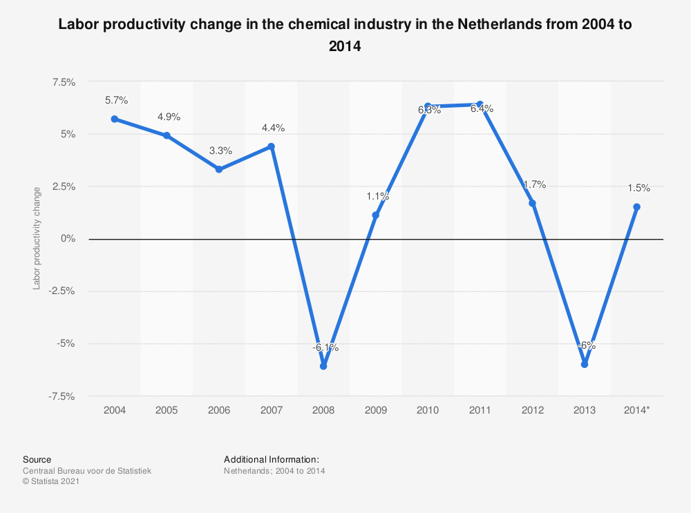 Statistic: Labor productivity change in the chemical industry in the Netherlands from 2004 to 2014  | Statista