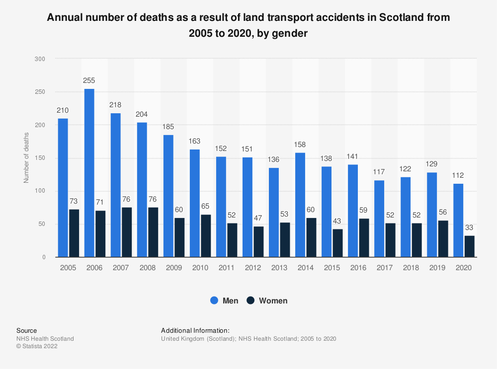 Statistic: Annual number of deaths as a result of a land transport accident in Scotland from 2005 to 2018, by gender | Statista