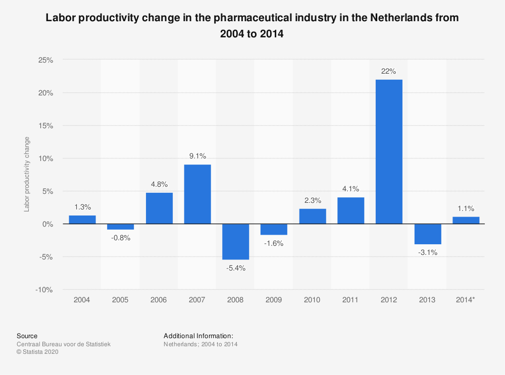 Statistic: Labor productivity change in the pharmaceutical industry in the Netherlands from 2004 to 2014  | Statista