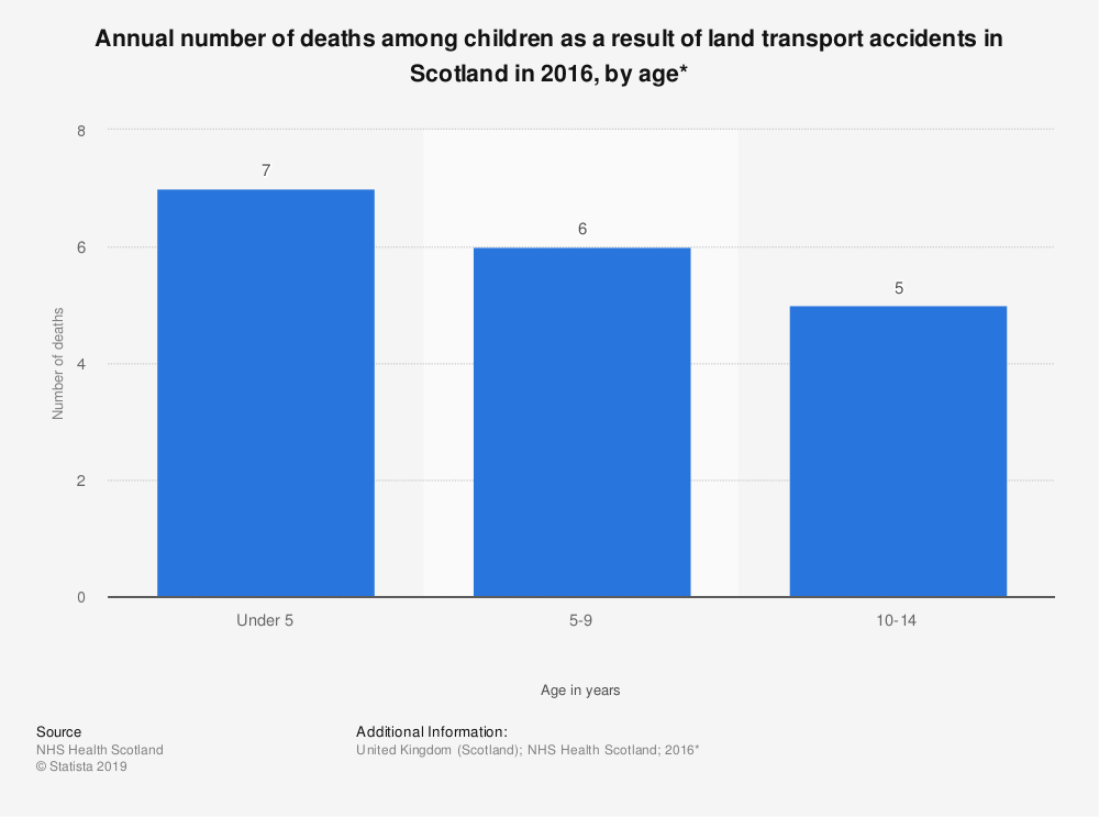Statistic: Annual number of deaths among children as a result of land transport accidents in Scotland in 2016, by age* | Statista