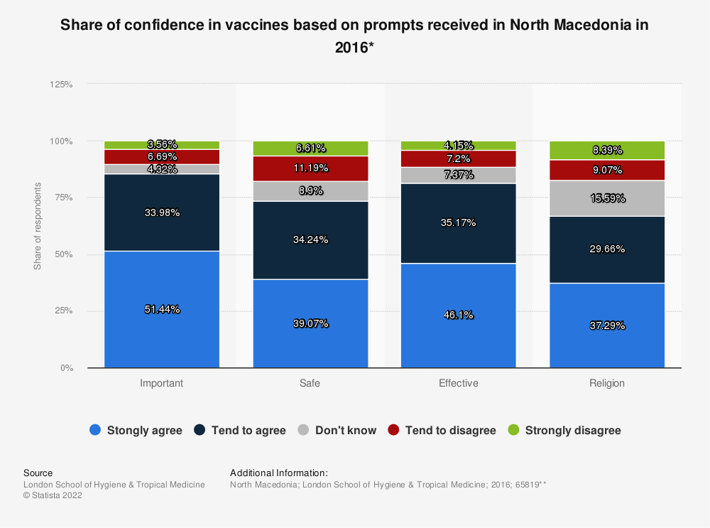 Statistic: Share of confidence in vaccines based on prompts received in North Macedonia in 2016* | Statista