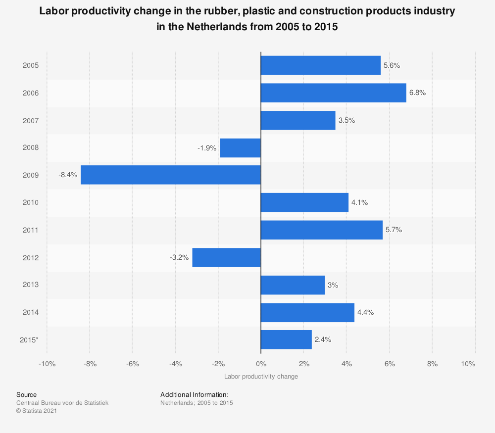 Statistic: Labor productivity change in the rubber, plastic and construction products industry in the Netherlands from 2005 to 2015 | Statista
