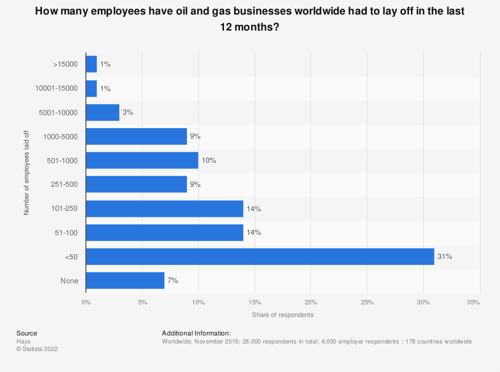 Statistic: How many employees have oil and gas businesses worldwide had to lay off in the last 12 months? | Statista