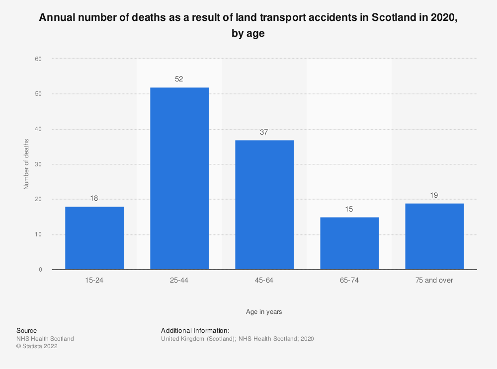 Statistic: Annual number of deaths as a result of land transport accidents in Scotland in 2018, by age | Statista