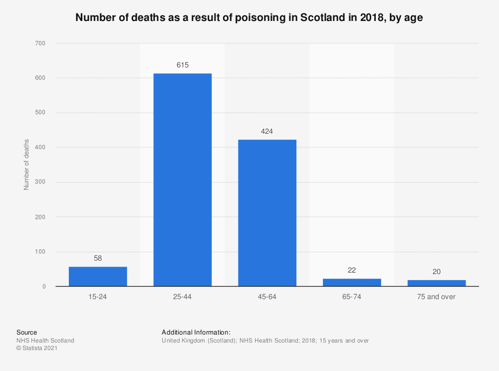 Statistic: Number of deaths as a result of poisoning in Scotland in 2017, by age | Statista
