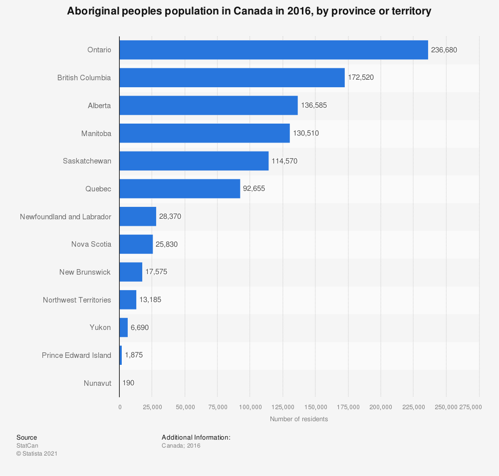 Statistic: Aboriginal peoples population in Canada in 2011, by province or territory | Statista