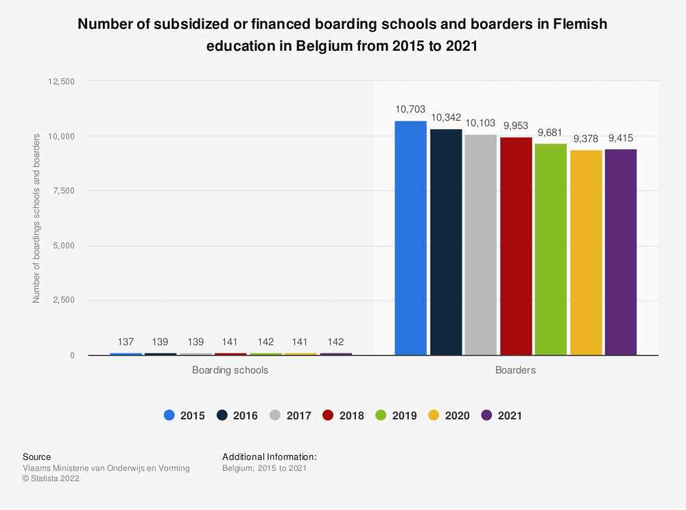 Statistic: Number of subsidized or financed boarding schools and boarders in Flemish education in Belgium from 2015 to 2018 | Statista