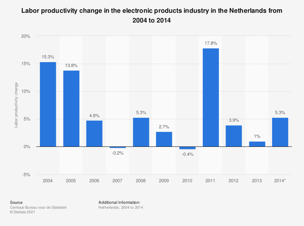 Statistic: Labor productivity change in the electronic products industry in the Netherlands from 2004 to 2014  | Statista