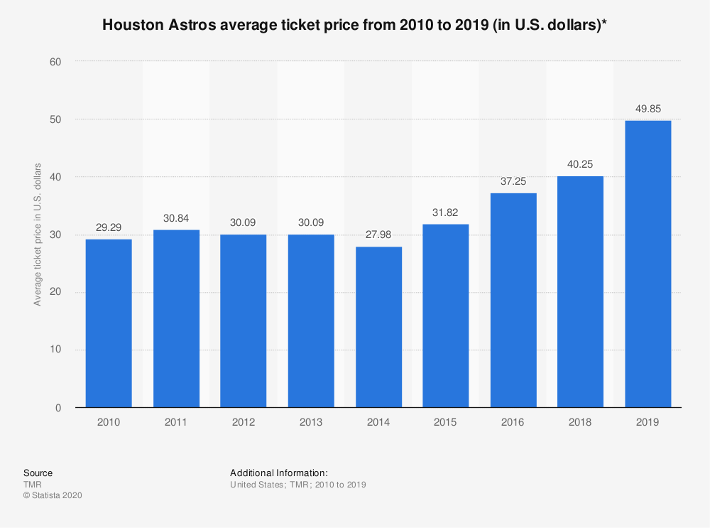 Statistic: Houston Astros average ticket price from 2010 to 2018 (in U.S. dollars)* | Statista