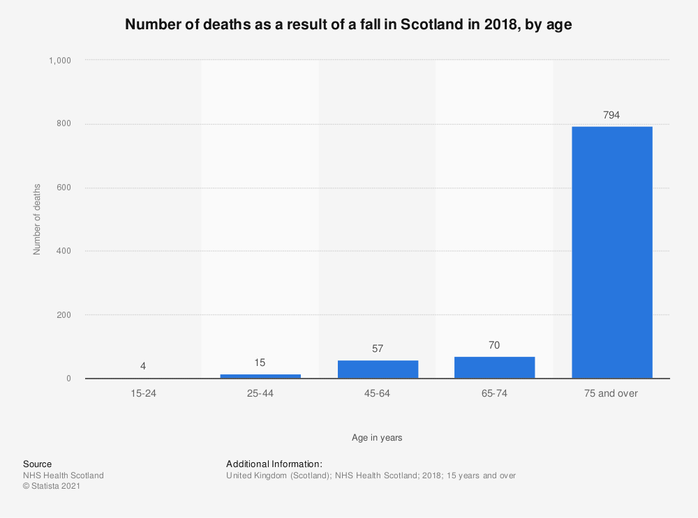 Statistic: Number of deaths as a result of a fall in Scotland in 2018, by age | Statista