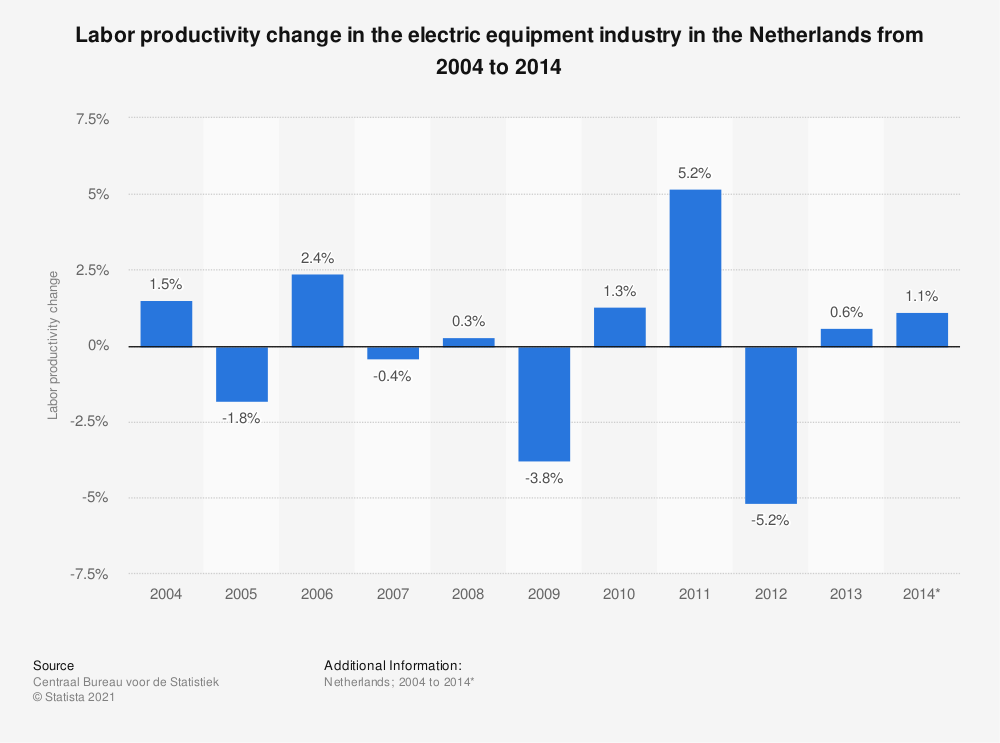 Statistic: Labor productivity change in the electric equipment industry in the Netherlands from 2004 to 2014  | Statista