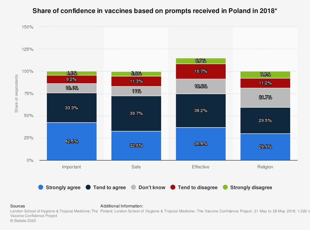 Statistic: Share of confidence in vaccines based on prompts received in Poland in 2018* | Statista