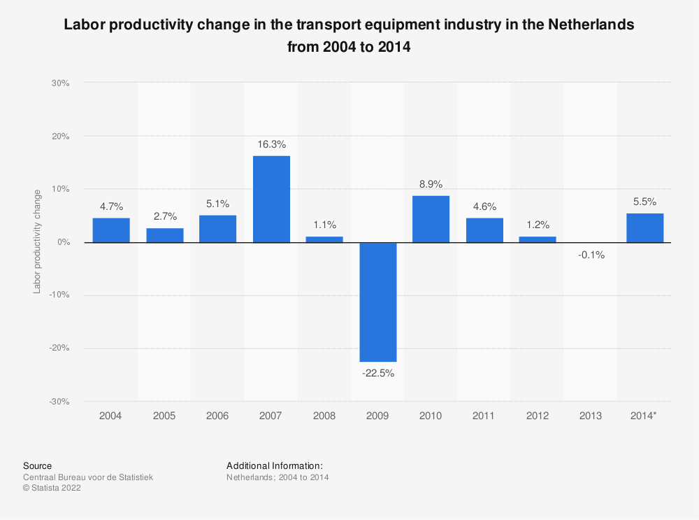 Statistic: Labor productivity change in the transport equipment industry in the Netherlands from 2004 to 2014  | Statista