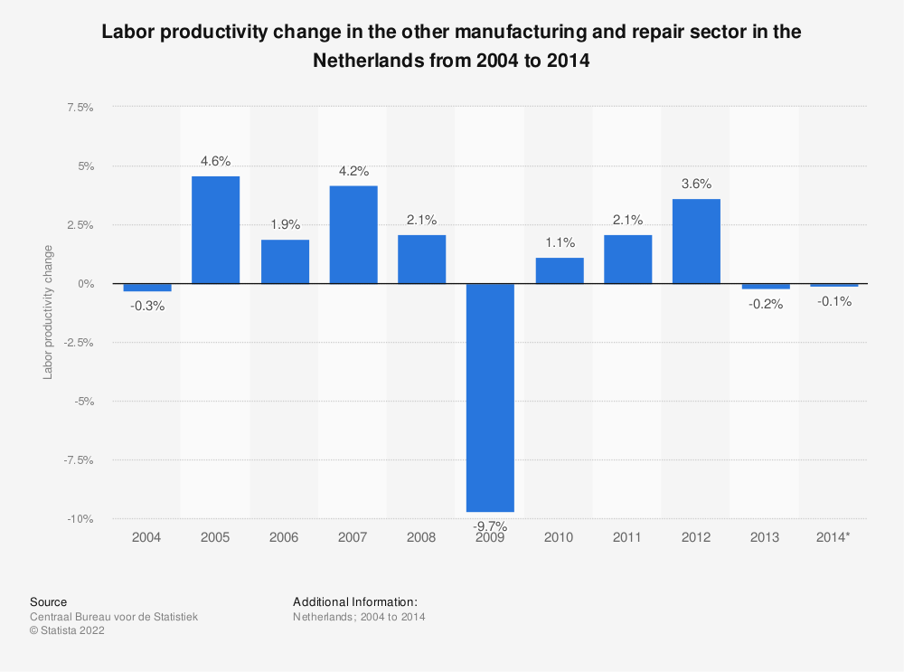 Statistic: Labor productivity change in the other manufacturing and repair sector in the Netherlands from 2004 to 2014  | Statista