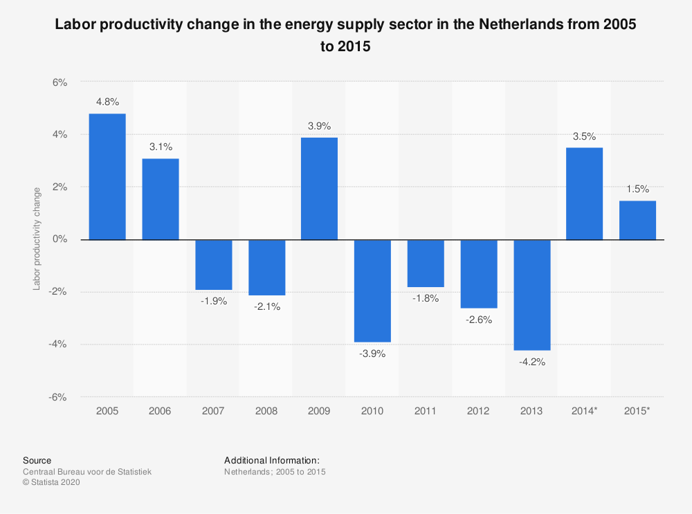 Statistic: Labor productivity change in the energy supply sector in the Netherlands from 2005 to 2015 | Statista