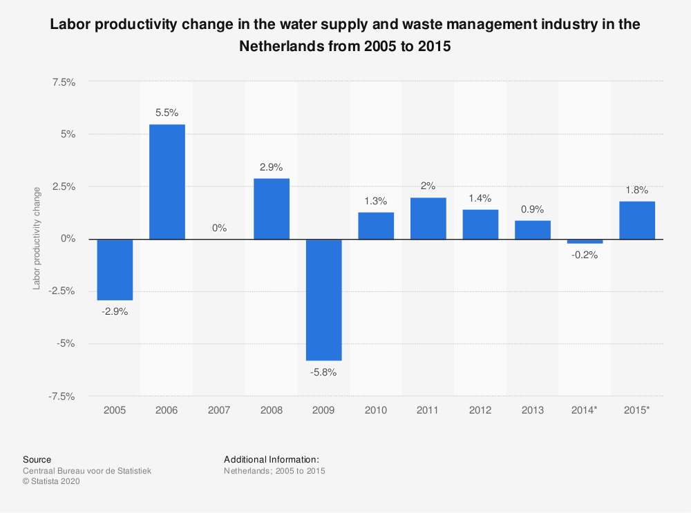 Statistic: Labor productivity change in the water supply and waste management industry in the Netherlands from 2005 to 2015 | Statista
