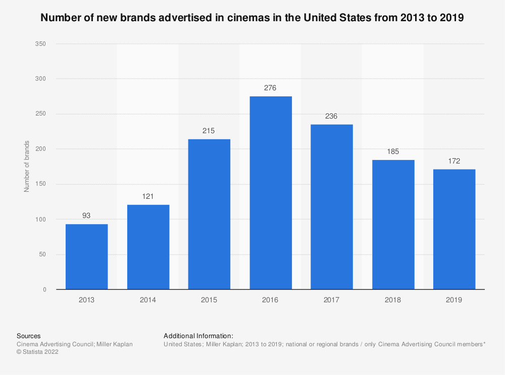 Statistic: Number of new brands advertised in cinemas in the United States from 2013 to 2018 | Statista