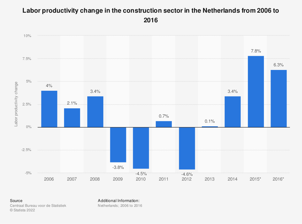 Statistic: Labor productivity change in the construction sector in the Netherlands from 2006 to 2016   Statista