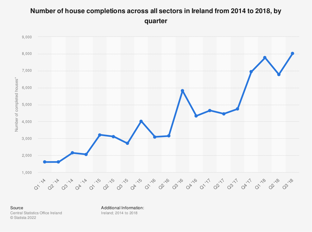 Statistic: Number of house completions across all sectors in Ireland from 2014 to 2018, by quarter | Statista